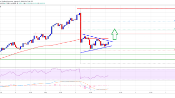Bitcoin Holding Strong At $11K, But 100 SMA Holds The Key To Start Fresh Rally 2
