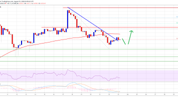 Bitcoin Could Avoid a Major Reversal if it Stays Above One Key Support 2