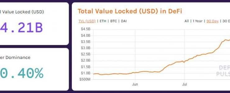 Crypto Tidbits: Goldman Stablecoin, Dave Portnoy Wants Bitcoin, DeFi Boom 1