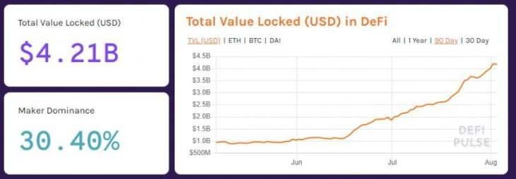 Crypto Tidbits: Goldman Stablecoin, Dave Portnoy Wants Bitcoin, DeFi Boom 2