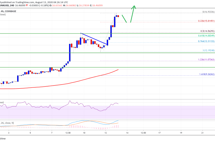 Chainlink (LINK) Soars 30% To New ATH, Dethrones Bitcoin Cash Spot 1
