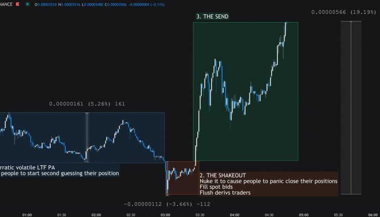 Analyst Explains Anatomy Of An Altcoin Shakeout With BAT's Vertical Rally 1