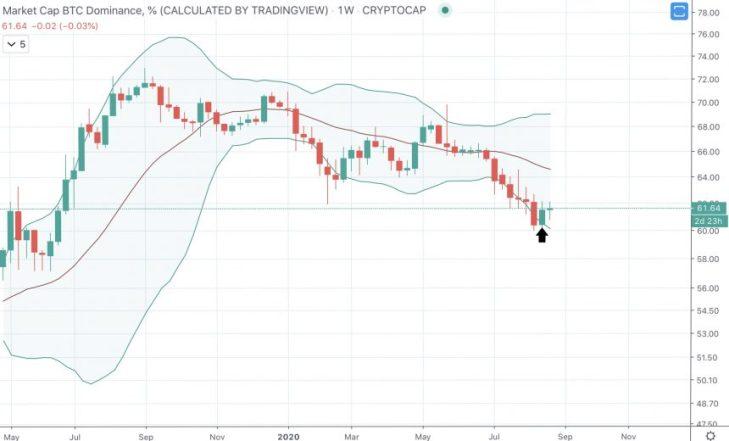 bitcoin dominance btc.d bollinger bands