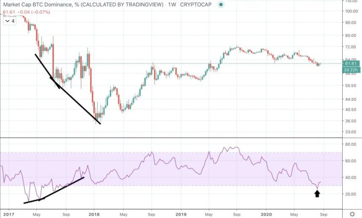 Five Signs Bitcoin Dominance Has Bottomed: Are Altcoins Headed To Zero? 3