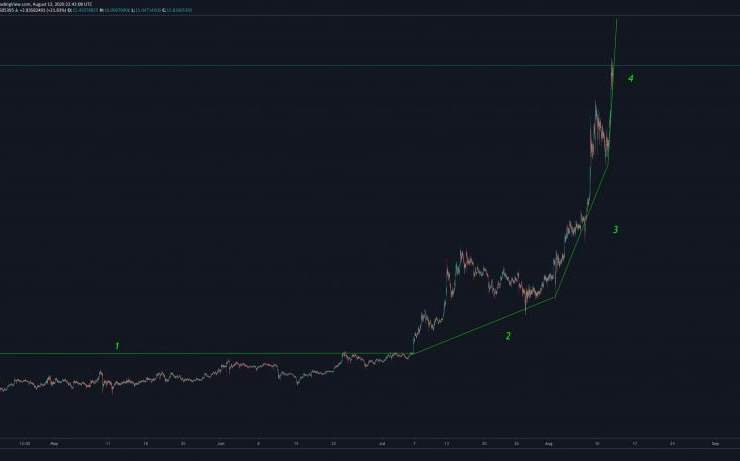 This Chainlink (LINK) Fractal Suggests a Major Pullback Is Imminent 1