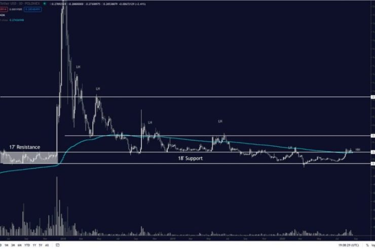 XRP Breaking This Key Multi-Year Level Could Spark a Massive Rally 1
