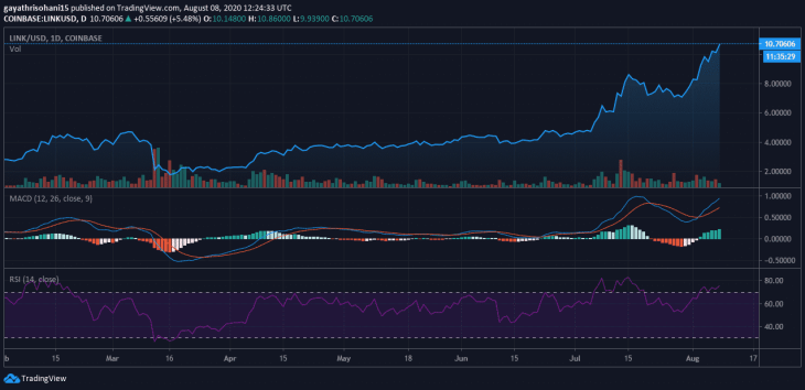 Chainlink [LINK] Records New High As Other Prominent Coins Record Slump 3