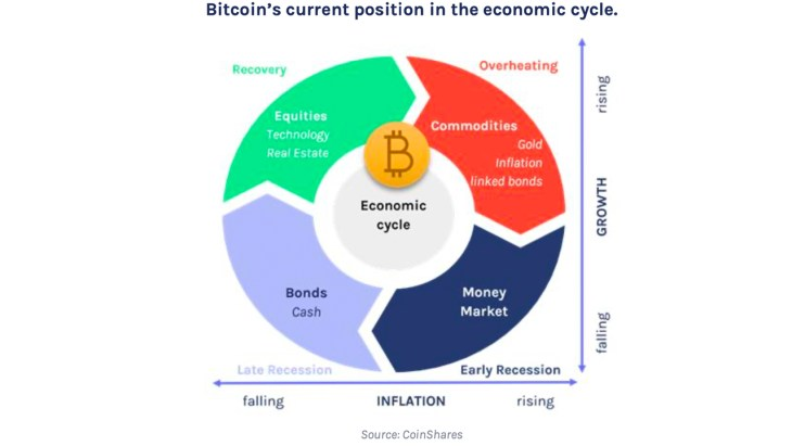Report: Bitcoin Untied from the Economic Cycle, 'Largely Uncorrelated to Other Asset Classes'