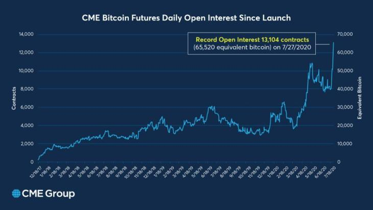 Crypto Derivatives Set New Records, ETH Futures Set All-Time Highs, CME Open Interest Spikes 3