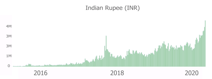 Bitcoin P2P Trading Soars in India as New Exchange Launches