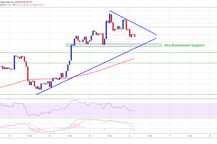 Bitcoin Reaches Crucial Juncture: Here's What Could Trigger A Sharp Decline 1