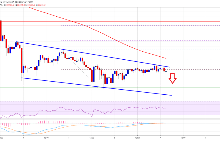 Bitcoin At Potential Risk of Breakdown Below $10,000: Here's Why 1