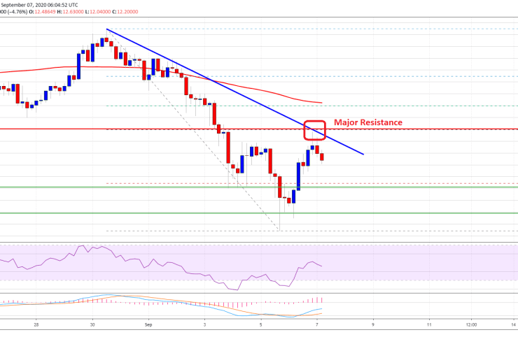 Chainlink (LINK) Rallies 20%, But Price Runs Into Crucial Resistance 1