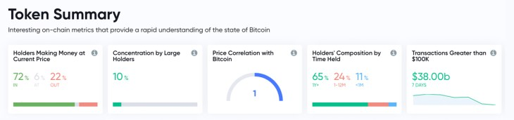 Whale Watch: 68 New Whales Join ETH Network, BTC Holds Lowest Concentration of Whales 2
