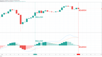 Bitcoin Weekly Momentum Flips Bearish For The First Time Since April 3