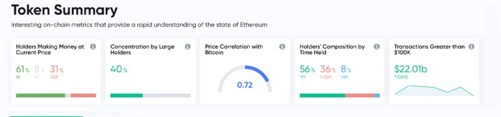 Whale Watch: 68 New Whales Join ETH Network, BTC Holds Lowest Concentration of Whales 3