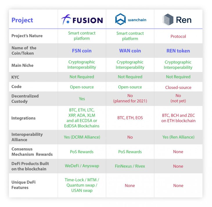 Why Fusion's DCRM is The Best Option for DeFi Users 6