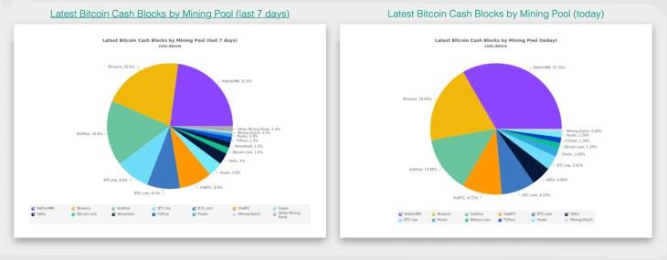 Hathor Merge Mining Pool Commands 33% of the Bitcoin Cash Hashrate