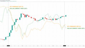 bitcoin dominance dollar altcoins 860x401 1