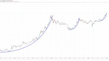 bitcoin parabolic trend 3 860x399 1