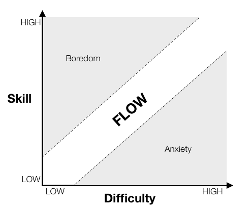Flow State Model