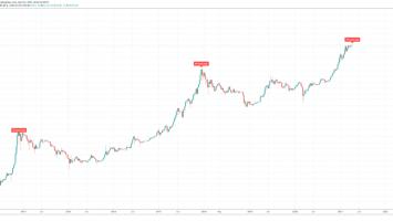 bitcoin btc pi cycle top indicator 860x418 1