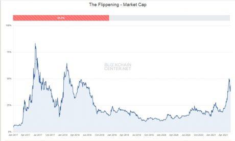 Bear Trap, The Flippening chart - Blockchain Center