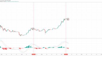 bitcoin bear market fractal bull 860x399 1