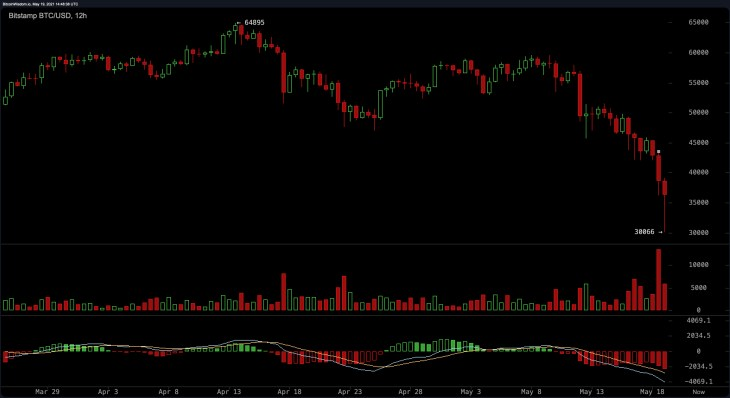 'Bitcoin Is Dead'- Crypto Market Carnage Invokes Haters and BTC Obituaries