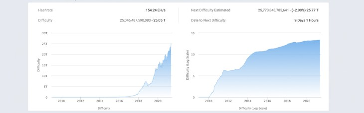 Bitcoin Hashrate Slides- Low BTC Prices, Sichuan Wet Season, Upcoming Difficulty Spike to Blame