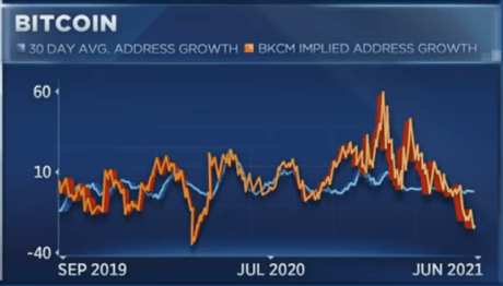 Bitcoin addresses, actual vs. expected