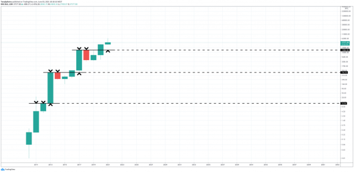 bitcoin price yearly open retrace