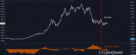 Bitcoin netflow