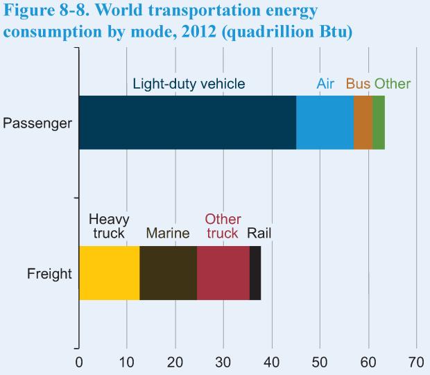07 eia transport percentages