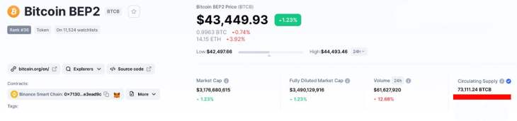 Tokenized Bitcoin on Ethereum Crosses $11 Billion Notional, WBTC Commands 76% of Circulating Supply