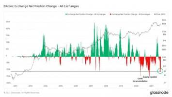 bitcoin exchange reserves 460x259 1