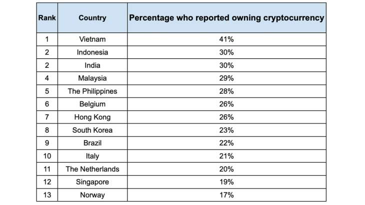 Finder's Poll Shows Vietnam Holds the Highest Percentage of Crypto Ownership Worldwide