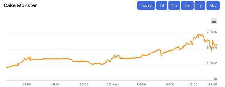 Meme-Crypto Wars: Dogecoin and SHIB Prices Falter, Cake Monster Jumps Over 800% in 7 Days