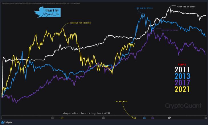 Bitcoin Tops