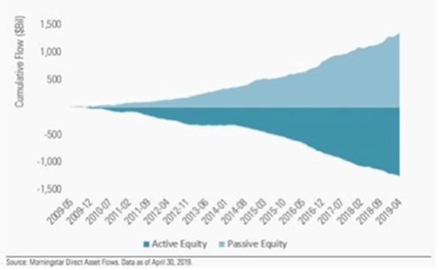 active equity flow