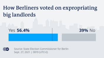 berlin landlords vote