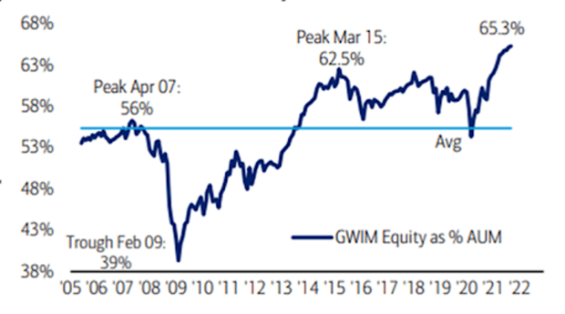 bofa private client equity holdings