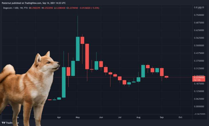 Dogecoin's Four-Legged Fall — DOGE Slides to the 9th Market Cap Position Dropping 18% Last Month