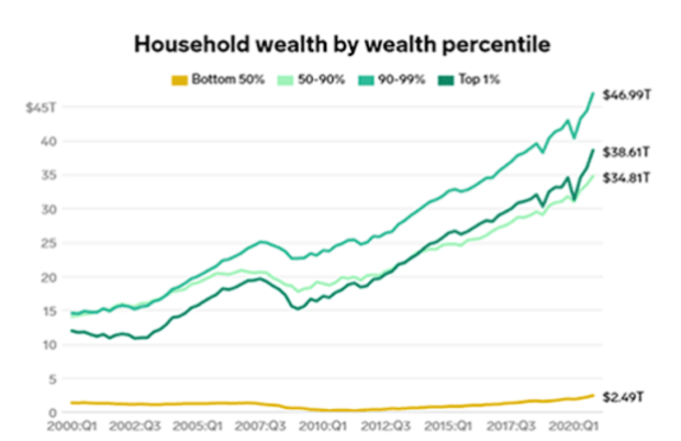 household wealth by wealth percentile