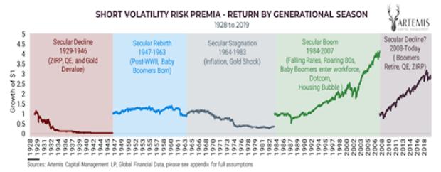 short volatility risk premia