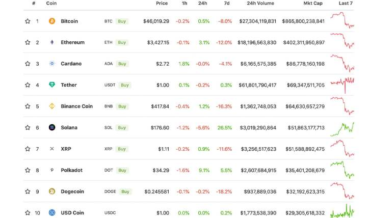 As Leading Cryptos Dip Lower in Value, Elrond, Osmosis, Tron, Cosmos Token Values Climb