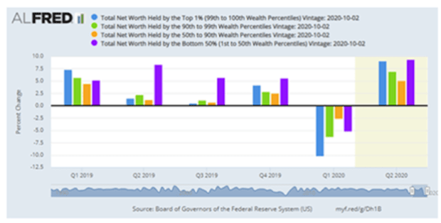 total net worth held