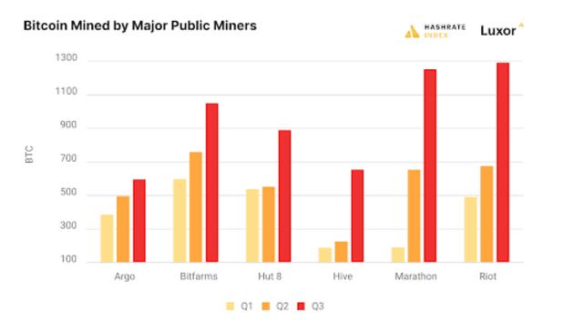 bitcoin mined by major public miners 1