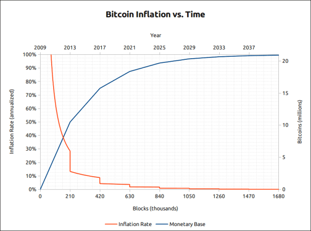 bitcoin predictable issuance