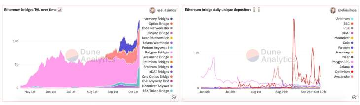 Cross-Chain Bridge Value Increases by 89% in Less Than a Month Surpassing $14 Billion TVL
